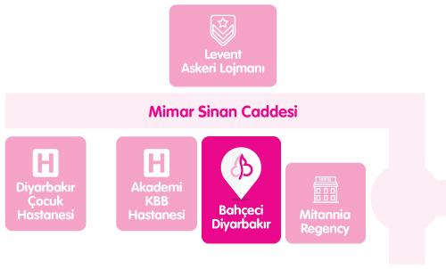 Bahçeci Diyarbakır Tüp Bebek Merkezi Ulaşım Haritası Yol Tarifi